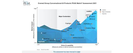 中国唯一入选,来也科技上榜 Everest 对话式AI PEAK Matrix 世界前列!