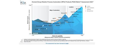 """来也科技入选Everest Peak Matrix RPA评估报告""""主要竞争者"""",市场影响力全球前六!"""