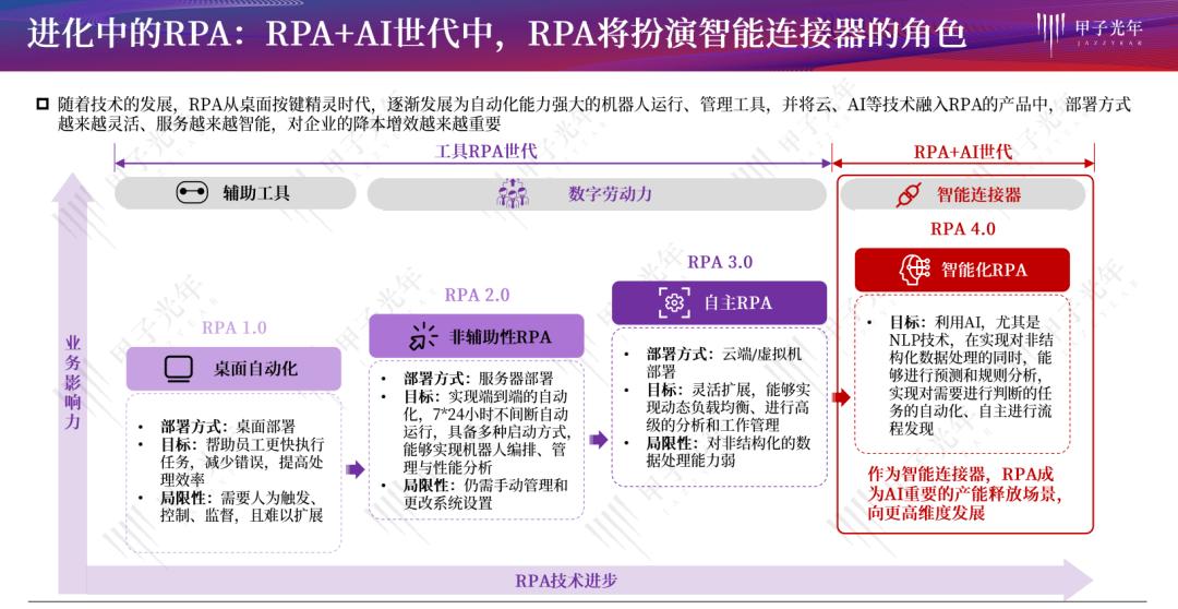 来也科技CPO褚瑞:传统RPA已成过往,未来RPA会是怎样?