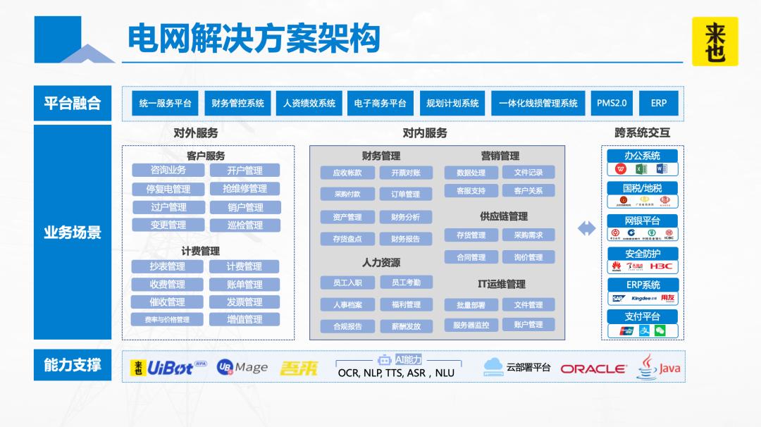 详解 RPA+AI 电网行业十大落地场景!