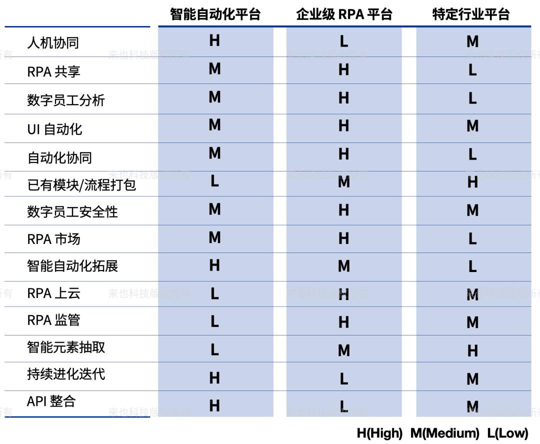 Forrester 最新报告来也:中国市场技术时代浪潮 —RPA 机器人流程自动化