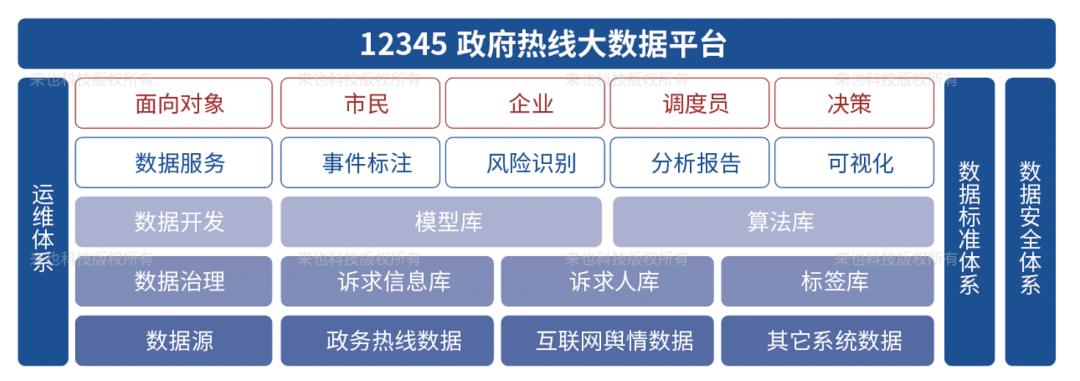 《12345新型政府服务热线白皮书》正式发布,为基层减负为民众提供更好服务!